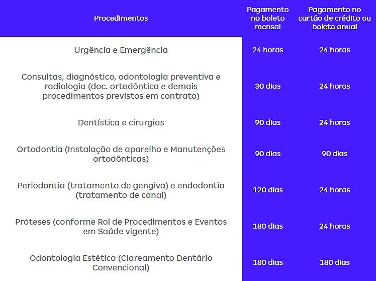 tabela-de-carência-dental-e40-pf
